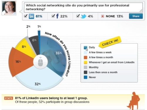 "LinkedIn Surpasses 100 Million Mark. Are you connected? According to Charlie White, author of How Are People Really Using LinkedIn?, ""LinkedIn is growing so quickly it adds a member every second."" In this this infographic researchers asked users how they employ the networking device and found that executives and entry level workers differ in their use. Graphic via: Lab 42"