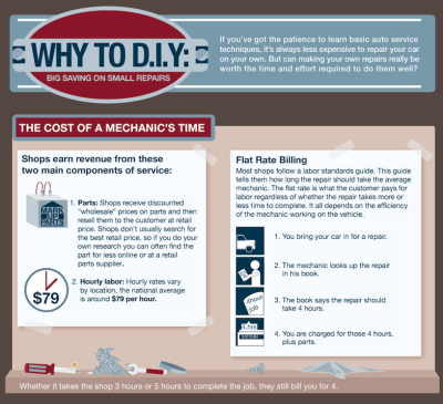 Why you can fix your car and save tons of money in the process [infographic]  (Click on the title above to learn more.) Via  Column Five  for Auto MD