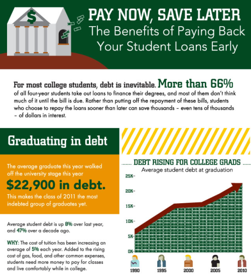columnfive:   Student Loan Debt Consolidation - By The Numbers   Student debt is a big concern for individuals looking to attend college. However; there are some great tips on ways to minimize your student debt by loan consolidation. Get empowered by understanding your financial obligations to repaying student loans.  (Click on the title above to learn more.) Via Column Five for Rasmussen