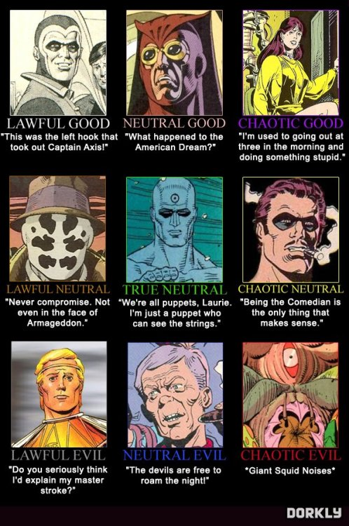 Awful Good Watchmen Alignment Chart