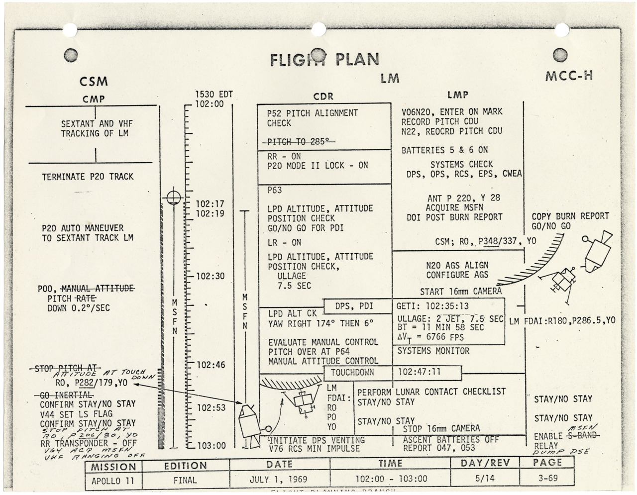 "Apollo 11 Flight Plan; Records of the National Aeronautics and Space Administration. The flight plan for Apollo 11 was a minute-by-minute time line of activities for the mission crew—Neil Armstrong, Mike Collins, and Edwin ""Buzz"" Aldrin—and Mission Control in Houston. The flight was launched July 16, 1969. Touchdown on the moon took place, as scheduled, on July 20, 102 hours, 47 minutes, and 11 seconds after launch from Cape Kennedy. The astronauts spent 21 hours and 36 minutes on the moon, and returned to Earth on July 24."