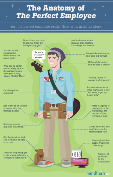 Anatomy of the Perfect Employee  (Click on the title above to learn more.) Via  Column Five  for Mindflash