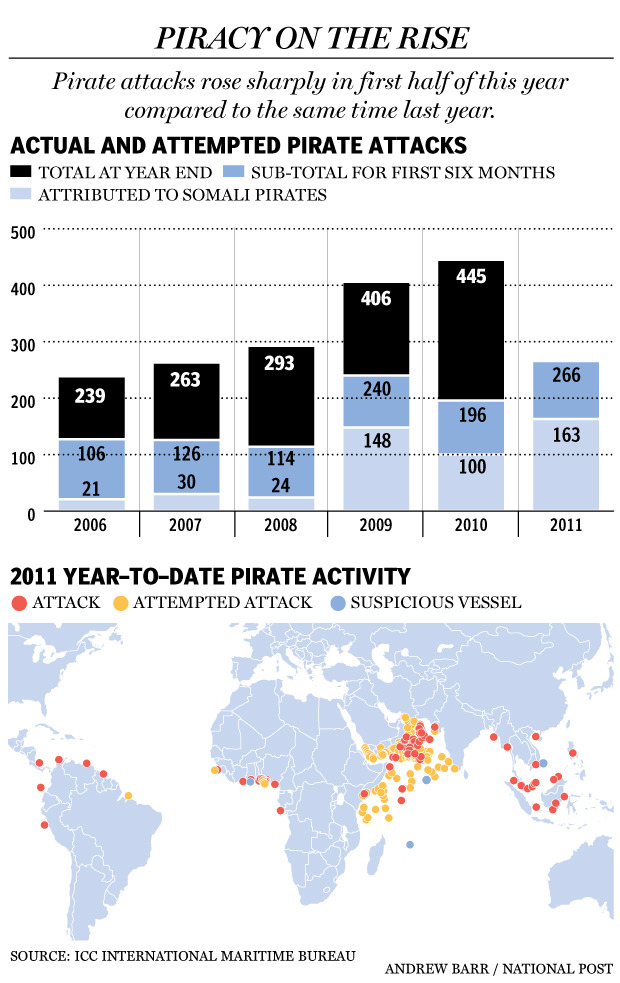 Piracy attacks on the world's shipping rose by a third in the first half of this year and became increasingly violent, with pirates using machineguns, grenade launchers and other weapons, the International Maritime Bureau said on Thursday. Worldwide attacks rose to 266 in the first six months of 2011 compared with 196 in the same period last year. More than 60% were by Somali pirates.