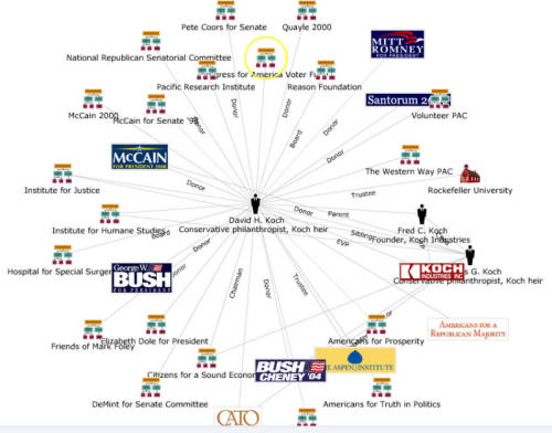 deathbypolitics:  Just a little bit of the Koch Brothers' web of corruption.