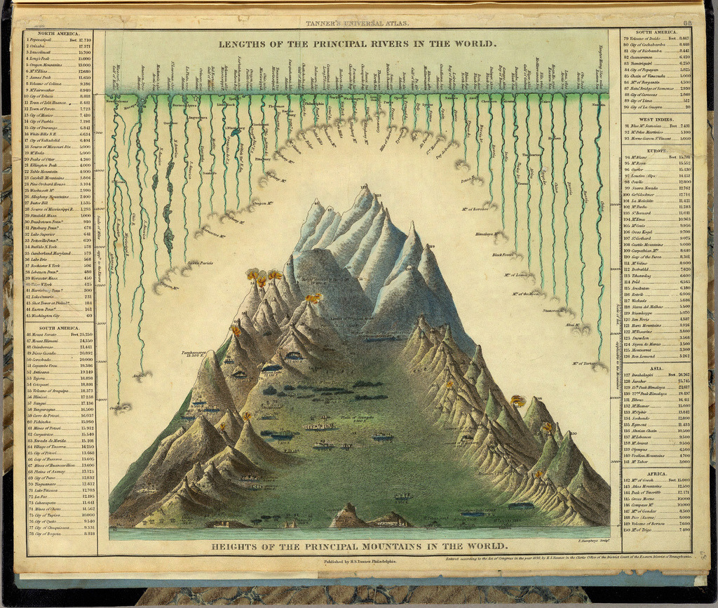 tumbledore:  Lengths of the Principal Rivers in the World. Heights of the Principal Mountains in the World.From: A New Universal Atlas Containing Maps of the various Empires, Kingdoms, States and Republics Of The World, 1836 (via)