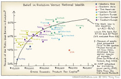 Belief in evolution vs. GDP, visualized – a direct positive correlation, with the exception of mega-outlier USA   (via)