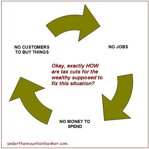 The vicious circle of tax cuts for the wealthy Related: The growing income gap, stalled economic growth, and financial deregulation The American Dream: we've gone from 'prosperity for all' to 'the rich takes all' Middle America since 1979: doing more work for less money, even as corporate profits rise Tax breaks to the wealthy will never create jobs 19 Facts About The Deindustrialization Of America