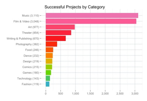 successful kickstarter projects by category (via 10,000 Successful Projects » The Kickstarter Blog — Kickstarter)
