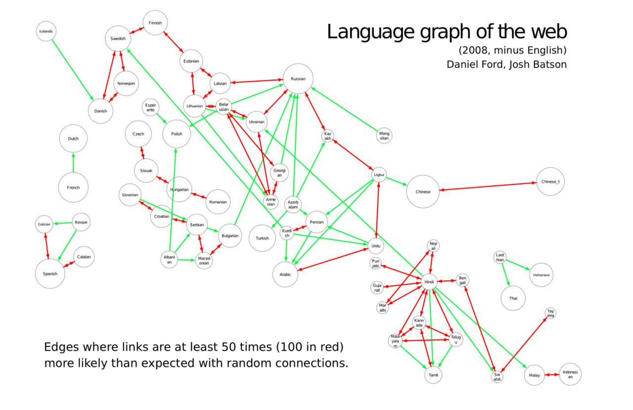 Languages of the World (Wide Web) - Google shows the various connections between languages as shown by web site linking. Beyond many expectable regional cultural groupings, there are several fun things to notice: The inventor of Esperanto was Polish The Armenian diaspora is particularly strong in eastern Europe Hungary overcomes its linguistic isolation to stay extrovertedly linky There are a lot of Kurds in Sweden (?!) Urdu is the one language of India that is far more connected to other languages than to others in India Swahili looks like it's just another language in India (except it also is the only language connected to Tagalog) The French have a thing for Dutch girls Some other interesting but less strong connections show up when they show the pre-normalized graph.
