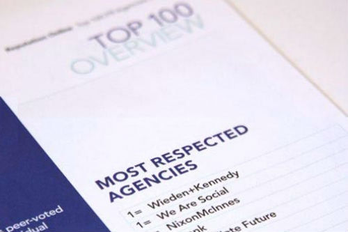 "We Are Social voted Most Respected UK Agency - well done London! A quick note to acknowledge how incredibly proud we are to be voted the ""Most Respected"" agency alongside Wieden+Kennedy in The Reputation Online Top 100 Agencies guide, which lists the UK's top 100 agencies with social media and digital PR competency. We also came in 10th place on the overall ranking of agencies by UK digital PR/social media income – a testament to the hard work the whole team here at We Are Social have put in, and came just in time for our 3rd birthday. Many thanks go to everyone who voted for us, Vikki Chowney and the Rep Online team, and respect also to our friends at W+K…"