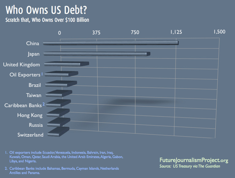 "futurejournalismproject:  Who Owns US Debt: Scratch That, Who Owns Over $100 Billion The Guardian grabbed info from the US Treasury and asked others to wrangle the data a bit. We can't help but oblige. Interesting to note that while we list those holding $100 billion plus in US debt, Thailand, Singapore, India, Turkey, Mexico and others have considerable holdings of their own. Matter of fact, the US Treasury includes a line item simply labeled ""All Other"". This is all other countries. And all other countries hold $202 billion in US debt. Note too the American relation with ""oil producing"" countries. The US buys their oil. They take the cash and buy US debt. Somewhere to the tune of $229 billon. Good times.  And as Democrats and Republicans play their debt ceiling games, keep in mind who will come calling should they not get their act together. First in line, China with over a trillion, followed by Japan with $912 billion and then a world of folk around the globe with their billions. Source: US Treasury via the Guardian."