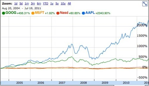 "Look at me. I'm Asymco.  NASDAQ:AAPL: 376.85 +3.05 (0.82%) - Apple Inc.  Just for fun: Apple vs. NASDAQ, Microsoft, and Google. From the day of Google's IPO through today.     ""+2343.90%"""