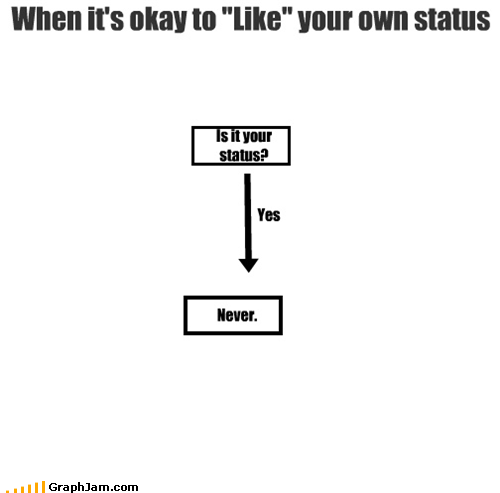 "My new favorite: the answer to the Q ""When is it okay to like your own status?"" h/t @mikeschaffer"