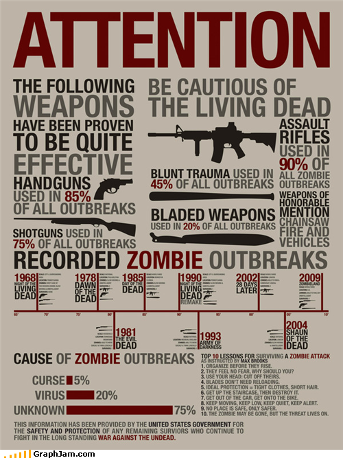 incaseofsurvival:  Infographics and the apocalypse!? Yes, please.