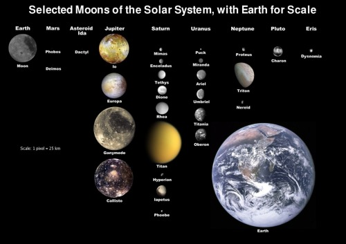 Select moons of the solar system.