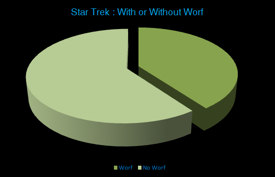 Supposing a person randomly selects one of the nearly 700 episodes of Trek television (or, less randomly, turns on Space), there's a 39.8% chance Worf shows up.