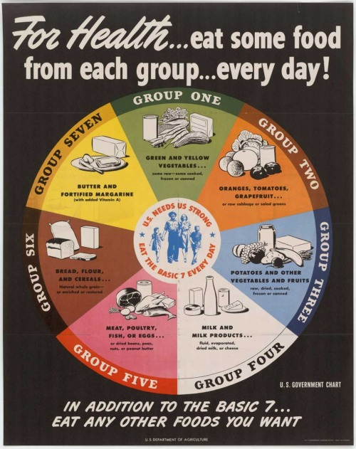 Cool graphic from the USDA. It's throw back time at The Ration.