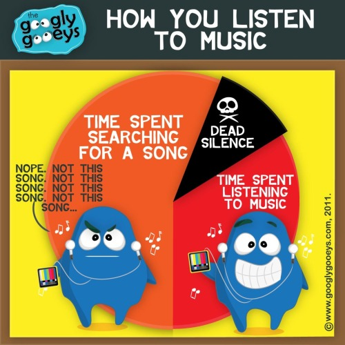 How much time do you spend skipping tracks when listening to music?  More music? Click here.  Created by googlygooeys, follow googlygooeys for more posts like this