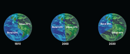 """More than 200,000 people are added to the world's urban population every day: within four decades 70 percent of humanity will live in large cities, and almost all of humanity will live within a day's travel of one. Cities generate most of the global economy, and most of its energy use, resource demands and climate emissions. How we build cities over the next decades will largely determine whether we can deliver a bright green future. We can now see that urbanization and sustainability must become synonymous in the 21st century."" ~ Worldchanging founder, author and sustainability expert Alex Steffen on ""What new idea or innovation is having the most significant impact on the sustainability world?"" You can check out more of his thoughts in an interview with the Atlantic Monthly. (Image source: unknown)"