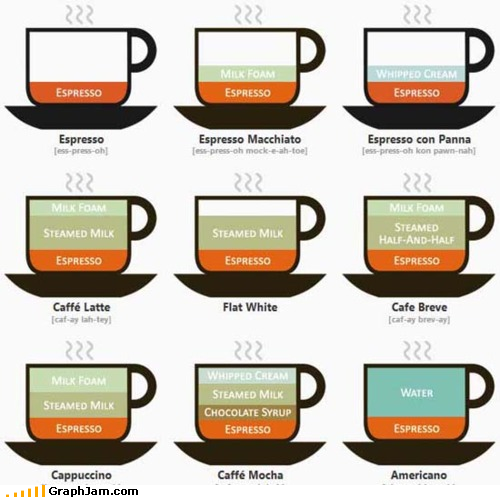 A visual guide to the caffeine experience, via @Alltop. Click here for original.