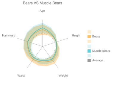 "Bears VS Muscle Bears Sorry for not making a survey update for the past few days.  I've been working on a ""Live"" infographic that will aggregate results in a more interactive way.  But, it's a pain in the ass working with Google's spreadsheet API. Until I get that finished, here's a radar chart showing the difference between Bears (orange) and Muscle Bears (blue). Whats the difference between a Muscle Bear and a Bear-Bear?  Body fat and Age. Muscle Bears are (on average) 10 years older than their Bear counterparts. Bears are 20-30lbs heavier than Muscle Bears The average waist size for Muscle Bears is 35"", while the average for Bears is 39"" What does this mean for Bears?  If you lose 20-30lbs of fat, you will double the amount of people who are into you.  Unless you live in New York. This chart was made using Google's Chart API, so feel free to take it apart. This survey is ongoing, so please take it if you haven't yet, or tell your friends to take it.  Especially if they're older, a Muscle Bear, or a Twink."