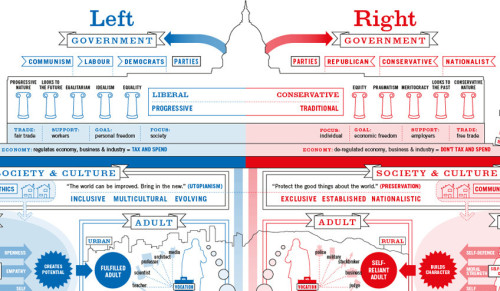 Liberals and Conservatives Raise Children Differently…check out the infographic…