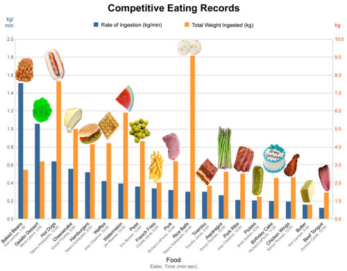 """Comparing Apples and Oranges: Normalizing Competitive Eating Records across Food Disciplines"" This graph brought to you by the Journal of Irreproducible Results."