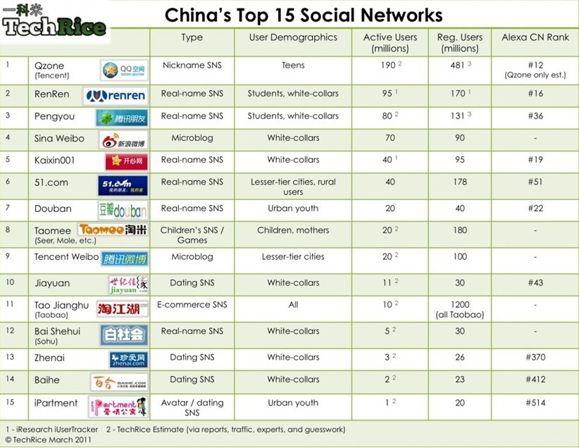 Ever wonder where the Chinese get their social media fix?