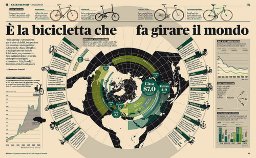 Green Report — Infografica Biciclette by Francesco Franchi on Flickr.