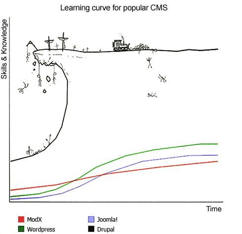Learning curve of popular CMS