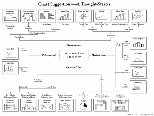 How to Choose Chart Types (by labnol)