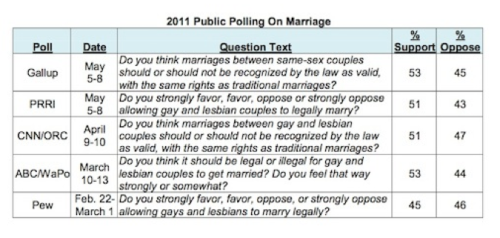 "Poll Analysis: Clear Trend for Marriage Equality  Benenson and Van Lohuizen compared national polls over the past decade  from Gallup, CNN/Opinion Research Corporation, and Pew Research Center,  among others. ""The remarkable surge over the last two years can't be  explained by generational change alone,"" Van Lohuizen concluded. ""It  suggests that people across the political spectrum are rethinking their  positions and deciding in favor of the freedom to marry.""  A poll released earlier this week by Greenberg Quinlan Rosner and commissioned  by the Human Rights Campaign also found a slim majority — 51% — in  favor equal marriage rights for same-sex couples."