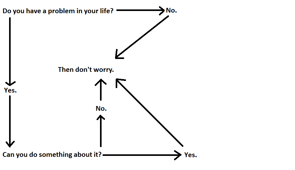 DAMN STRAIGHT. michaeleverett:  Zen flow chart…