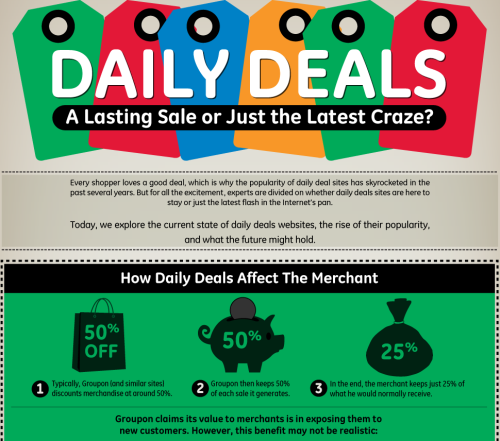 columnfive:    Daily Deals: A Lasting Sale or Just the Latest Craze?  Every shopper loves a good deal, which is why the popularity of daily deals sites has skyrocketed in the past several years. But for all the excitement, experts are divided on whether daily deals sites are here to stay or just the latest flash in the Internet's pan. We explore the current state of daily deals websites, the rise of their popularity, and what the future might hold.  (Click on the title above to learn more.) Via  Column Five  for G+