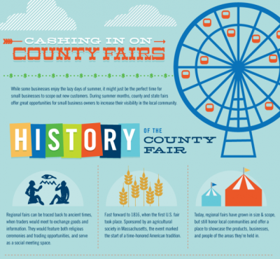 "How Small Businesses Cash in on County Fairs   The summer months are designed for community activities. Families escape the heat at the local pool, cheer on their local baseball team at the ballpark, and seek out entertainment and amusement at the county fair. The age-old tradition of the county fair encourages a ""buy local"" mentality with local businesses occupying many of the vendor booths. In this infographic, we look at how small businesses cash in on these timeless happenings.  (Click on the title above to learn more.) Via  Column Five  for Quickbooks"
