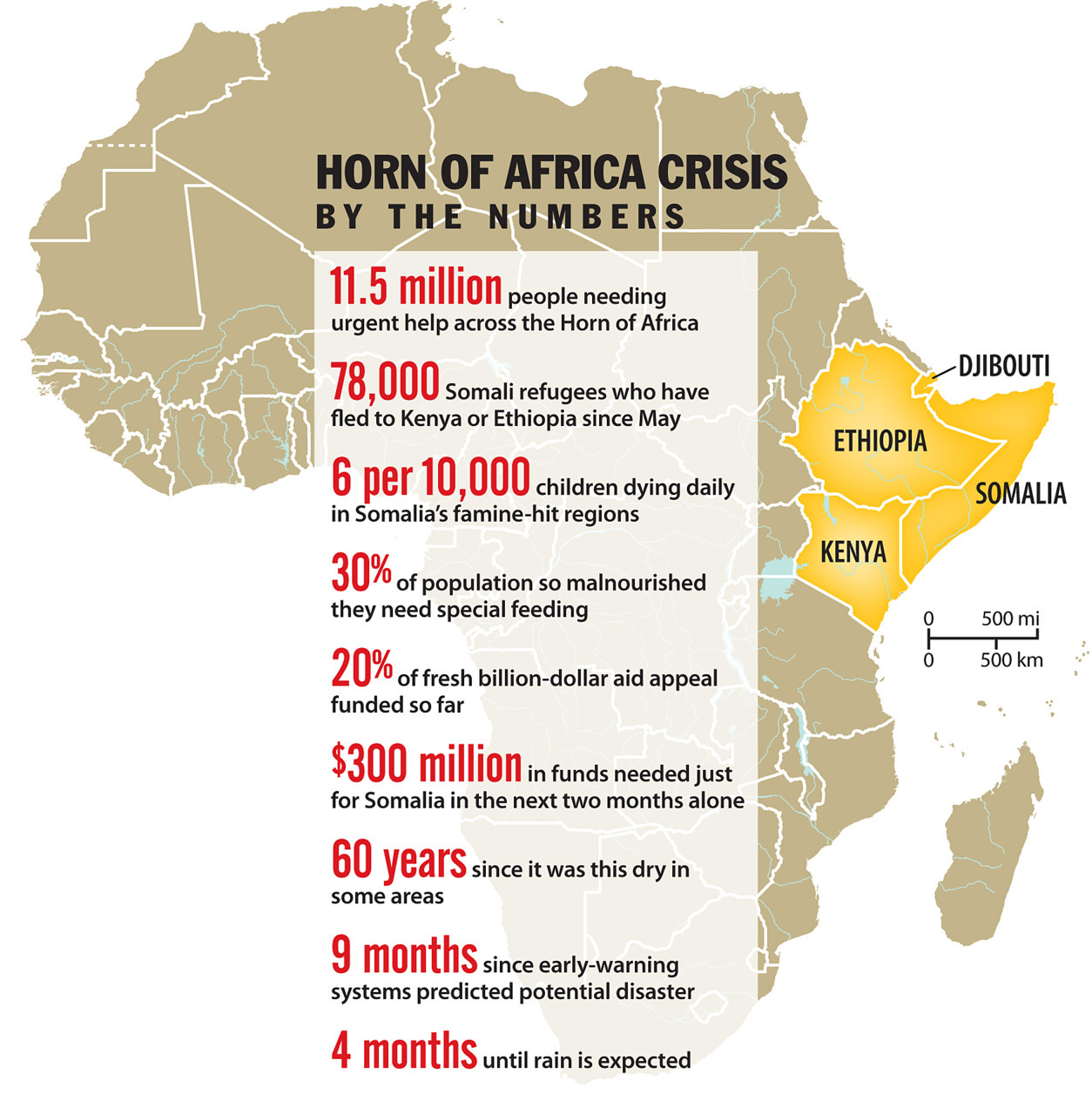 csmonitor:  Horn of Africa Crisis: By the Numbers Graphic by Rich Clabaugh/Monitor staff