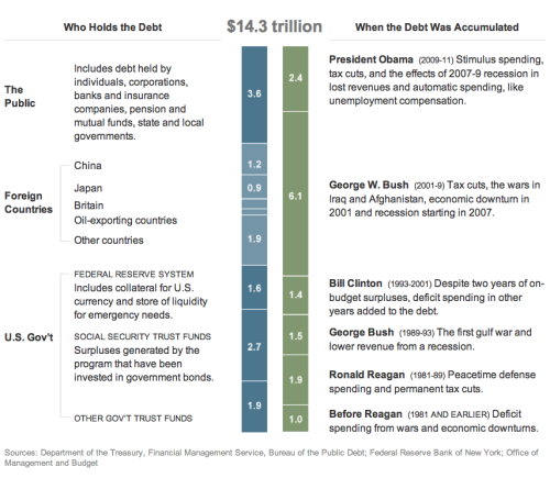 thenewrepublic:  Who holds the debt, and who accumulated it? The answer may surprise you… or it may not. pantslessprogressive:  How the Debt Accumulated