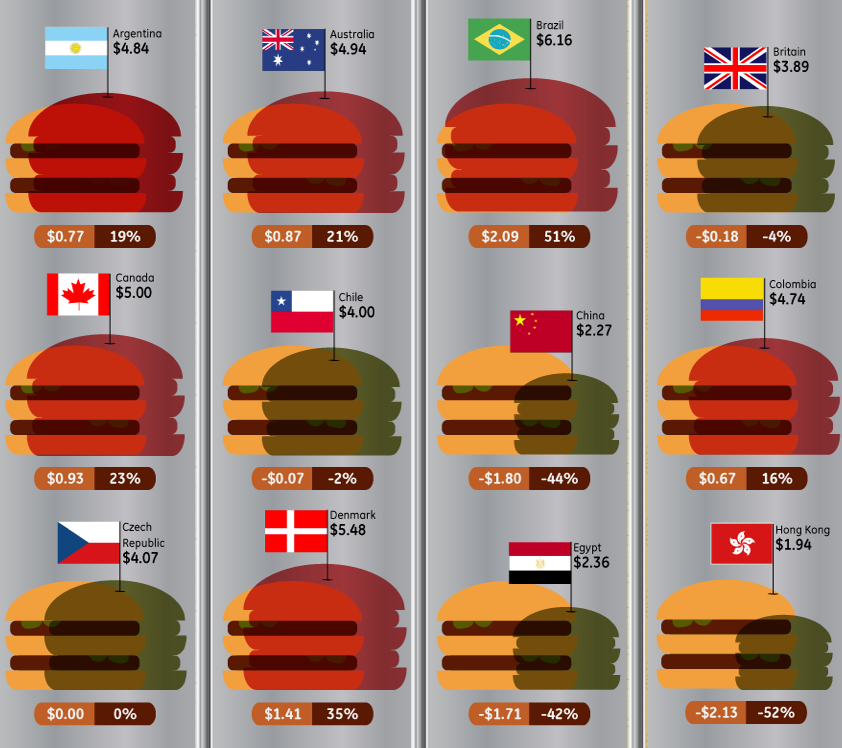 "columnfive:    Big Mac-ronomics: What the price of a Big Mac reveals about purchasing power around the world [infographic]  If you like to stay on top of business and economic news, chances are you're familiar with the Economist's Big Mac Index: what in its own words is ""a fun guide to whether currencies are at their ""correct"" level."" Simply put, if a Big Mac costs 44% less in China than it does in the U.S., this suggests that the yuan is 44% undervalued against the dollar. Likewise, if a Big Mac is 23% more expensive in Canada than in the U.S., that shows the Canadian dollar is 23% overvalued. The infogrpahic below illustrates the latest Big Mac Index update, released on July 28, 2011.  (Click on the title above to learn more.) Via  Column Five  for Credit Sesame"