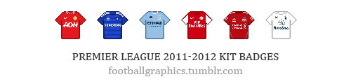 "New kit badges for last season's top 6 Premiere League teams. To put these in your tumblr description, go to Customize appearance, select the Info tab, and paste the code of the badge you desire in the description box. MANCHESTER UNITED: <img src=""http://static.tumblr.com/0zfrr0u/QCLlp9jjq/kit_manchesterunited.png"" border=""0""> CHELSEA: <img src=""http://static.tumblr.com/0zfrr0u/ENjlp9jo2/kit_chelsea.png"" border=""0""> MANCHESTER CITY: <img src=""http://static.tumblr.com/0zfrr0u/xzFlp9jr5/kit_manchestercity.png"" border=""0""> ARSENAL: <img src=""http://static.tumblr.com/0zfrr0u/drylstl3c/kit_arsenal.png"" border=""0""> LIVERPOOL (more): <img src=""http://static.tumblr.com/ettmxkg/rqHloy33r/liverpool_home_2010-2012.png"" border=""0""> TOTTENHAM: <img src=""http://static.tumblr.com/0zfrr0u/mPTlp9jt7/kit_tottenham.png"" border=""0"">"