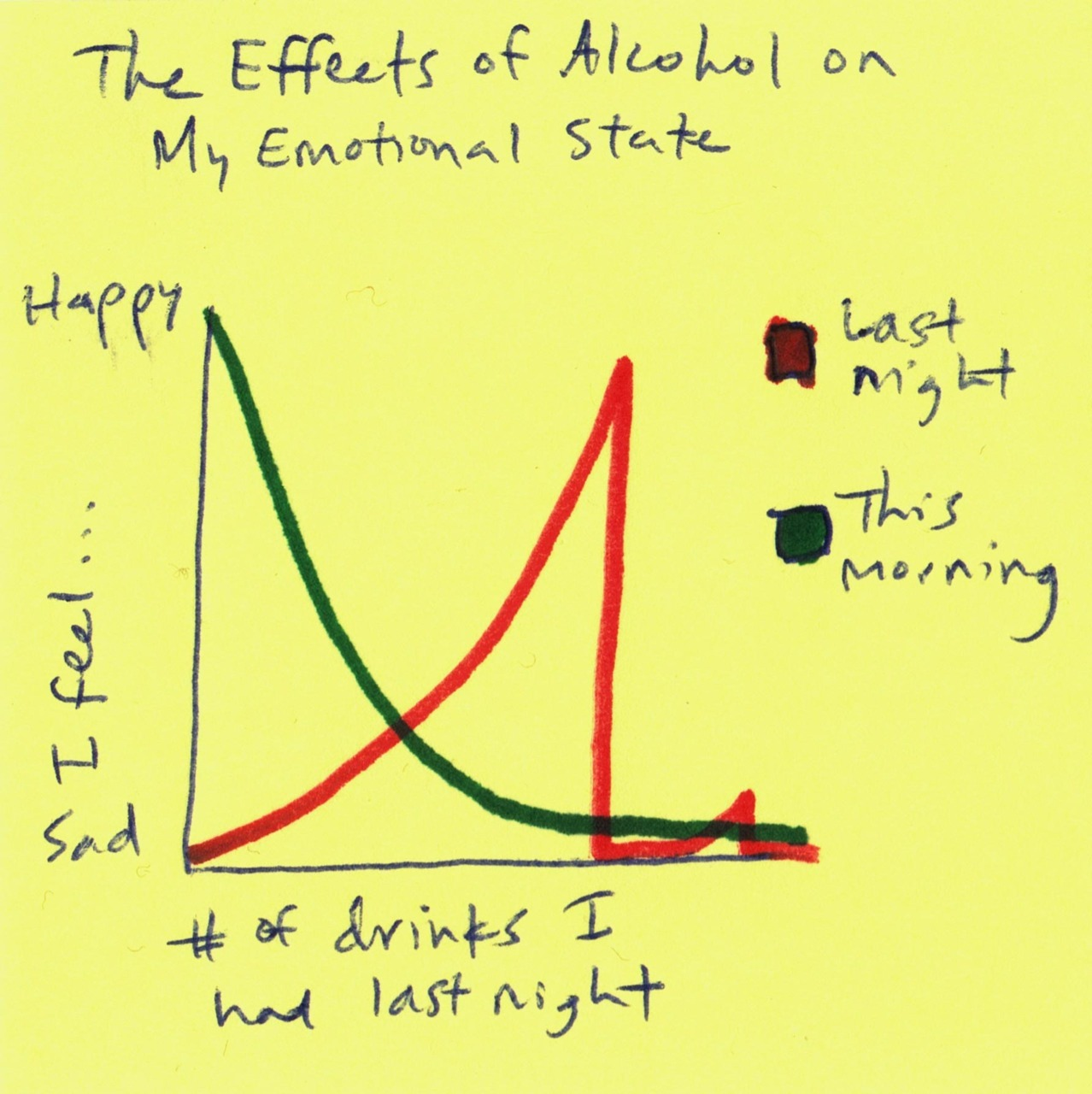 Inspired by I Love Charts and the bottle of wine I drank last night… -scottyschup There's our target demo!