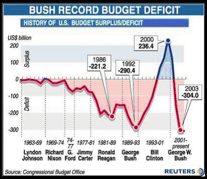 When Democratic President Bill Clinton Left Office, the USA Had a Budget Surplus.