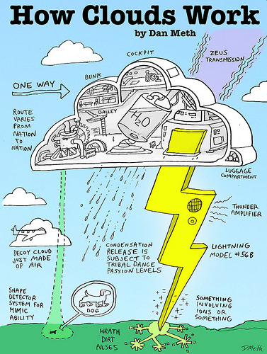 laughingsquid:  How Clouds Work by Dan Meth