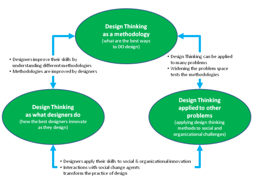 What is Design Thinking Anyway? - Three Aspects of Design Thinking