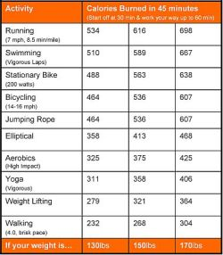 healthyequalshappy:  tumblrgym:  Calories burned per 45 mins by exercise  Is it true that weight lifting burns that much?  Myfitnesspal says 32 mins of strength training only burns 100 cals.. and I weigh more than 130 lol.  I hope this chart is true!