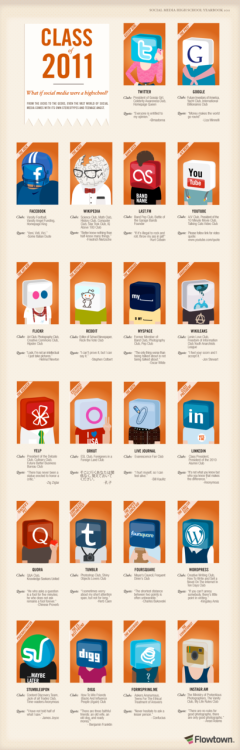 Class Of 2011: What If Social Media Were a High School [Infographic] Have you ever wondered how it would be like if the various elements of Social Media were in High School? This cool infographic (and really funny quotes) created by Flowtown shows us what it would be like if YouTube, Twitter, Facebook, LinkedIn…etc were in High School. Have fun!