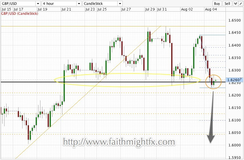 GBPUSD Was Never Bullish Despite the rally this week after finding support at 1.6250, cable was unable to take out the all important 1.6500 level. It was only a close above this level that turned the bounce off of the 1.5770 low into a true rally. Alas, price failed at 1.6440 and we find ourselves back at the 1.6250. Previously, GBPUSD remained bullish as long as we had a 4-hour candle close above 1.6250. However, Thursday's price action resulted in a candle that closed below the 1.6250 large quarter point. Though price remains above 1.6250 as of this writing, the pair has given a huge signal to further direction heading into US non-farm payrolls.  Trade what you see!