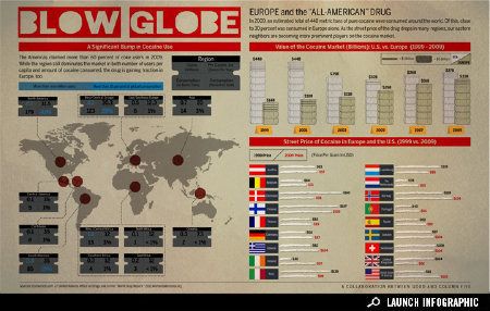 "good:  Blow Globe: How the ""American drug"" is becoming popular in Europe and beyond. Click through to see the full infographic on GOOD → See more infographics here →"