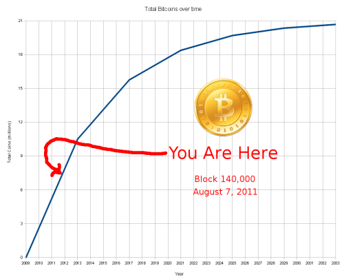 "Milestone - Seven Million Bitcoins Issued When block 140,000 was generated recently, Bitcoin moved into a new phase.  In a little over thirty months the issuance of the ""early third"" of all Bitcoins that will ever exist is now complete and behind us. While this milestone is simply a psychological threshold, we are approaching another milestone — one that the Bitcoin source code specifically targets.  After 10.5 million Bitcoins are issued — an event that will likely occur in the later half of 2012, the block reward will drop from 50 BTC per block to 25. Once that happens, that pace of issuance will be sustained for about another four years, and then issuance will slow even further, to 12.5 BTC per block.  And on and on, until the last of the nearly 21 million BTC has been issued. That upcoming late-2012 milestone will start becoming more significant for those mining.  The fact that mining proceeds (in terms of BTC issued per day) will in the not-too-distant future be cut in half is something that will likely start weighing with miners who are considering adding mining capacity and wondering if taking that action is worth the risk. Those considering the outlook for the Bitcoin exchange rate will consider this milestone as well.  Right now, Bitcoin currency is inflating at an annual rate about 37.5%.  That rate is slowing.  At the beginning of this year when just over 5 million BTC were issued the currency at the time was being inflated at an annual rate of about 52.5%. When that last block of 50 BTC is generated, the rate of currency inflation will by that time be down to an annual rate of 25%.  That rate will then drop immediately to a 12.5% annual rate and then will decline gradually again thereafter for the next four years. While there is no shortage of economists who deride Bitcoin for its architecture based on scarcity, their arguments generally do not weigh bitcoin on where its real value lies: Bitcoin is the least expensive method for transmitting funds where those transfers cannot be reversed and the recipient has the ability to spend the funds within minutes after the transaction was made. Until a real Bitcoin economy exists, exchanges are necessary as a bridge to get us to that future point in time.  The latest problems through which Bitcoin is currently suffering come at the hands of immature and fraudulent exchanges and services but those are giving way to organizations that offer better security and provide a more professional user experience.  Additionally, some of the same innovations that bring benefit to our primary financial markets are making their way to Bitcoin as well. Now that Bitcoin is a known entity and the panic buying seen two months ago, followed by the panic selling in the weeks since are now behind us Bitcoin can resume its ascent towards becoming a widely used and preferred currency. Innovation requires time to incubate and some more time is required for these innovations to reach the right targets.  Because bitcoin is an open system and attracts a mass of collaborators globally, it is not far-fetched to believe that these seven million bitcoins and fragments thereof will become well used as each of these innovations increase bitcoin adoption futher. Previous Posts"