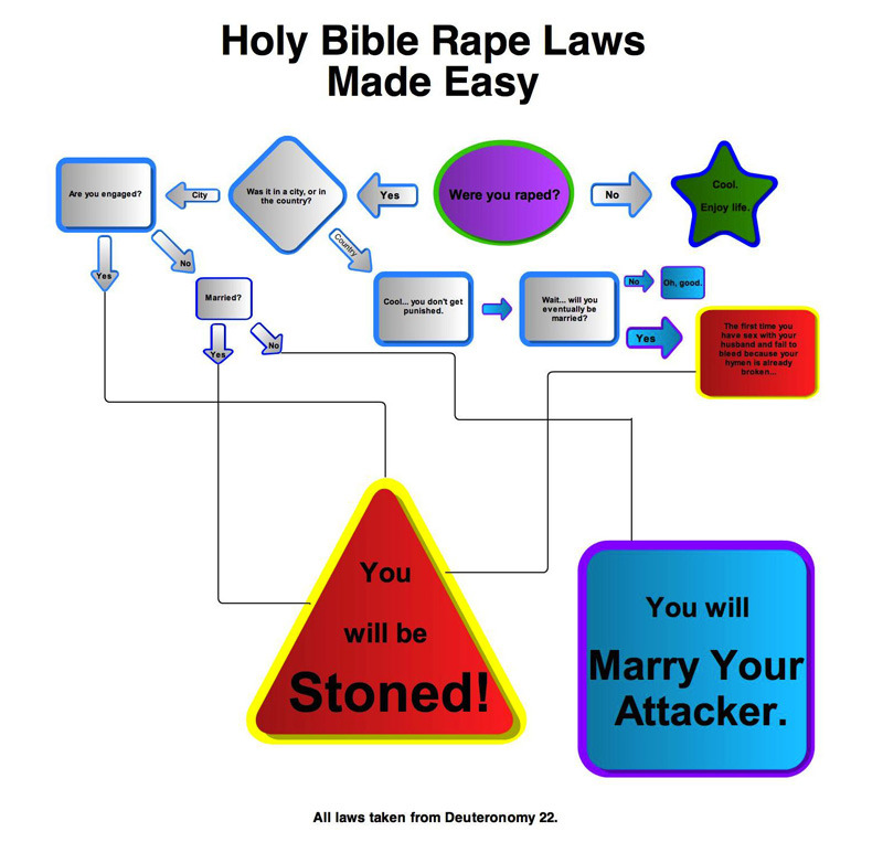 ih8religion:  Holy Bible Rape Laws Made Easy  Yay, stoned…oh, wait. ಠ_ಠ