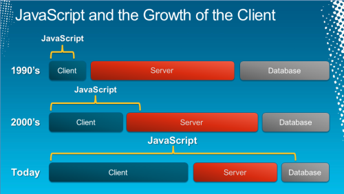 Javascript & the Growth of the Client, a slide from @brandonsatrom's talk at #STLDODN